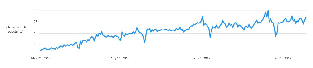 "Google Trends graph illustrating the popularity of ""fintech"" over time."